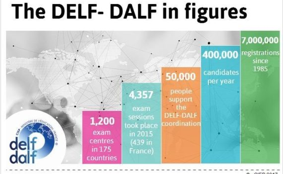 The DELF- DALF in figures delf-dalf online.jpg