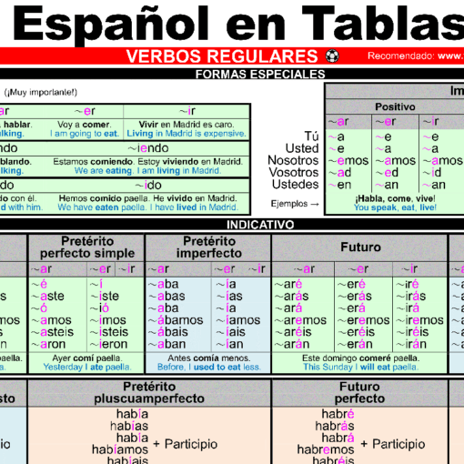 #ESPAÑOL EN TABLAS (#Spanish cheatsheet for self-learners and teachers)